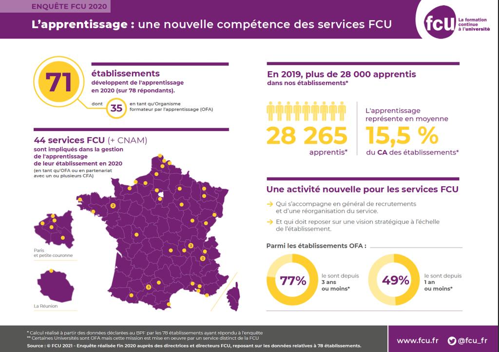 L'apprentissage : une nouvelle compétence des services FCU
